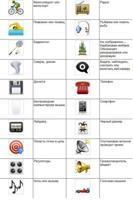 обозначение смайликов в телефоне в картинках